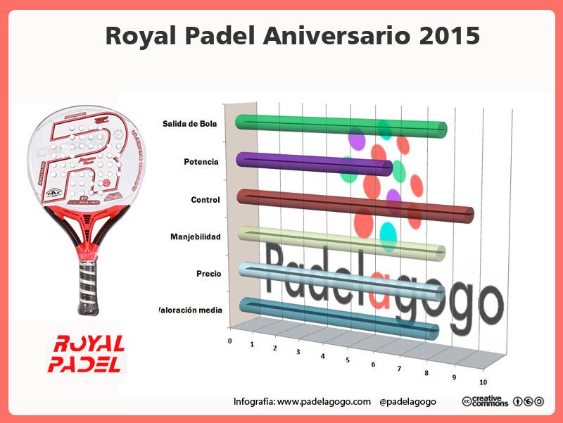 infografia analisis Royal Padel Aniversario 2015