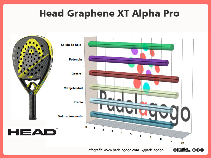 Infografia análisis Head Alpha pro
