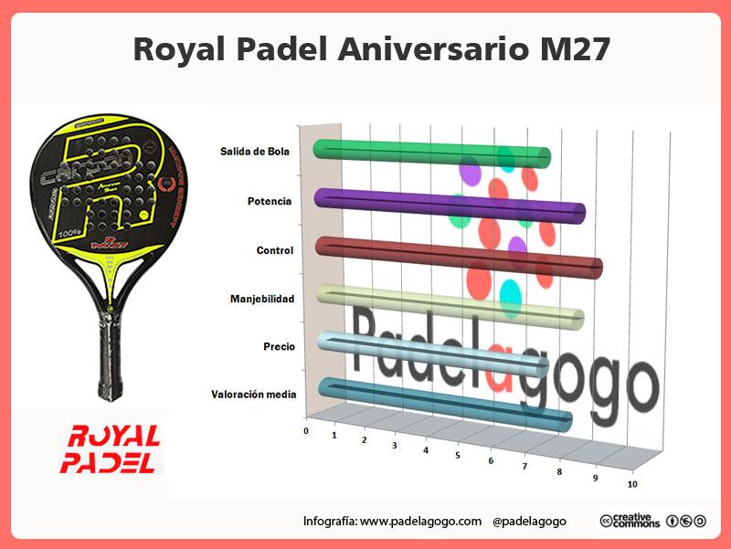 Analisis pala padel RP Aniversario M27 2017
