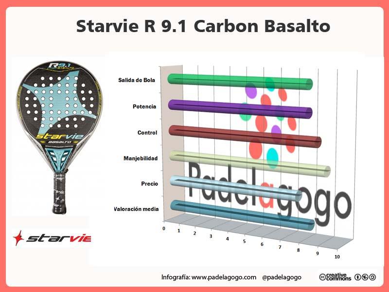 Infografía prueba de la Starvir r 9.1 Basalto