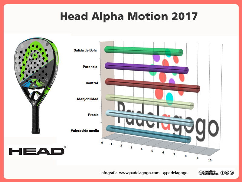 Infografía test pala Head Alpha Motion